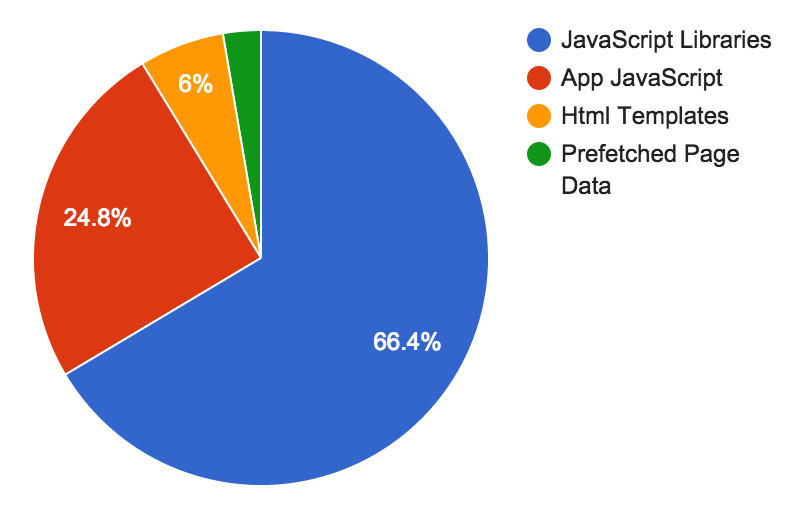 JavaScript type by gzipped file size, 66% is JavaScript libraries