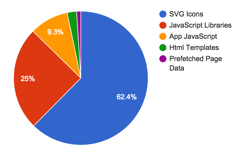Gzipped file sizes by source of code, SVG icons are 62%